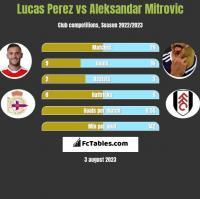 Lucas Perez vs Aleksandar Mitrovic h2h player stats