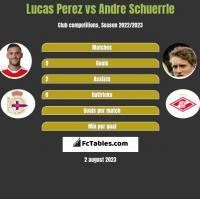 Lucas Perez vs Andre Schuerrle h2h player stats