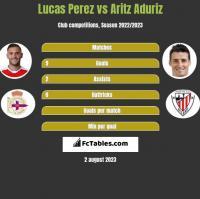 Lucas Perez vs Aritz Aduriz h2h player stats