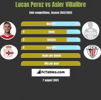 Lucas Perez vs Asier Villalibre h2h player stats