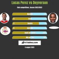 Lucas Perez vs Deyverson h2h player stats