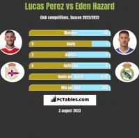 Lucas Perez vs Eden Hazard h2h player stats