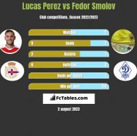 Lucas Perez vs Fiedor Smołow h2h player stats