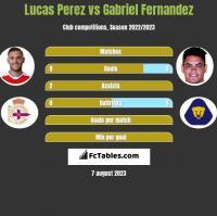 Lucas Perez vs Gabriel Fernandez h2h player stats