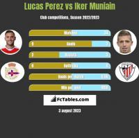 Lucas Perez vs Iker Muniain h2h player stats