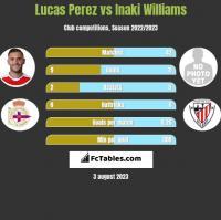 Lucas Perez vs Inaki Williams h2h player stats