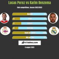 Lucas Perez vs Karim Benzema h2h player stats