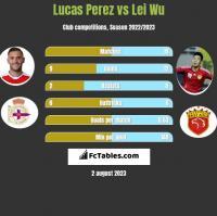 Lucas Perez vs Lei Wu h2h player stats