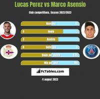 Lucas Perez vs Marco Asensio h2h player stats