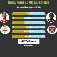 Lucas Perez vs Michail Antonio h2h player stats