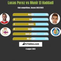 Lucas Perez vs Munir El Haddadi h2h player stats