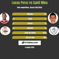Lucas Perez vs Santi Mina h2h player stats