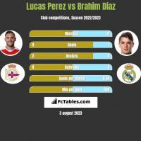 Lucas Perez vs Brahim Diaz h2h player stats