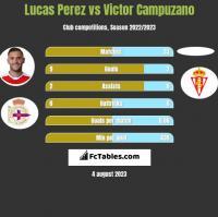 Lucas Perez vs Victor Campuzano h2h player stats
