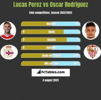 Lucas Perez vs Oscar Rodriguez h2h player stats