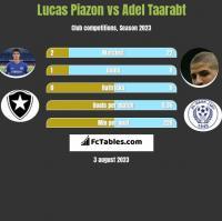 Lucas Piazon vs Adel Taarabt h2h player stats