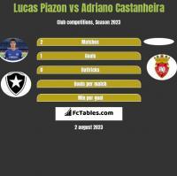 Lucas Piazon vs Adriano Castanheira h2h player stats