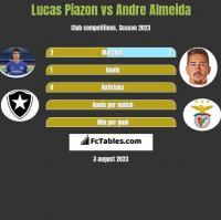 Lucas Piazon vs Andre Almeida h2h player stats