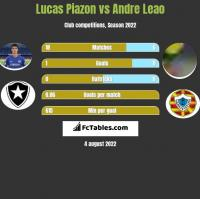 Lucas Piazon vs Andre Leao h2h player stats
