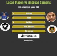 Lucas Piazon vs Andreas Samaris h2h player stats