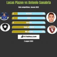 Lucas Piazon vs Antonio Sanabria h2h player stats
