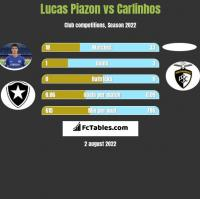 Lucas Piazon vs Carlinhos h2h player stats