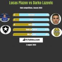 Lucas Piazon vs Darko Lazovic h2h player stats
