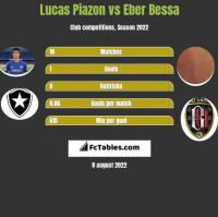 Lucas Piazon vs Eber Bessa h2h player stats