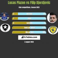 Lucas Piazon vs Filip Djordjevic h2h player stats