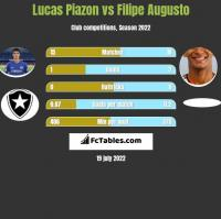 Lucas Piazon vs Filipe Augusto h2h player stats