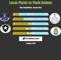 Lucas Piazon vs Florin Andone h2h player stats