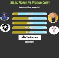 Lucas Piazon vs Franco Cervi h2h player stats