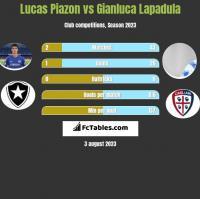 Lucas Piazon vs Gianluca Lapadula h2h player stats