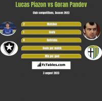 Lucas Piazon vs Goran Pandev h2h player stats