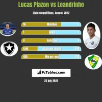Lucas Piazon vs Leandrinho h2h player stats
