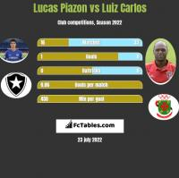 Lucas Piazon vs Luiz Carlos h2h player stats
