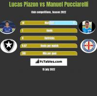 Lucas Piazon vs Manuel Pucciarelli h2h player stats