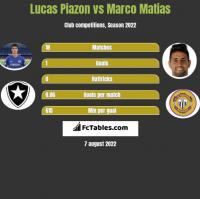 Lucas Piazon vs Marco Matias h2h player stats