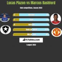 Lucas Piazon vs Marcus Rashford h2h player stats