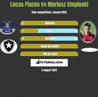 Lucas Piazon vs Mariusz Stepinski h2h player stats