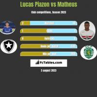 Lucas Piazon vs Matheus h2h player stats