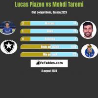 Lucas Piazon vs Mehdi Taremi h2h player stats