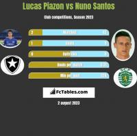 Lucas Piazon vs Nuno Santos h2h player stats