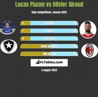 Lucas Piazon vs Olivier Giroud h2h player stats