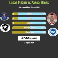 Lucas Piazon vs Pascal Gross h2h player stats