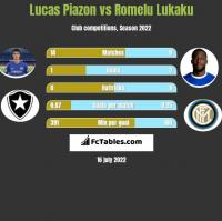 Lucas Piazon vs Romelu Lukaku h2h player stats