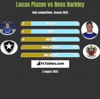 Lucas Piazon vs Ross Barkley h2h player stats