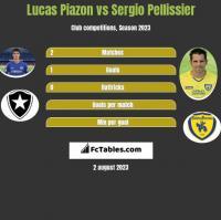 Lucas Piazon vs Sergio Pellissier h2h player stats
