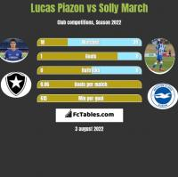 Lucas Piazon vs Solly March h2h player stats