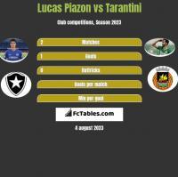 Lucas Piazon vs Tarantini h2h player stats
